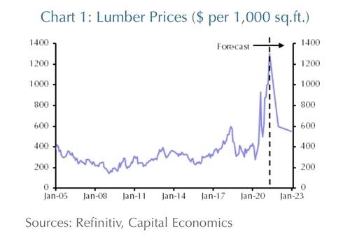 美国木材价格暴跌23% 楼市熄火了么?